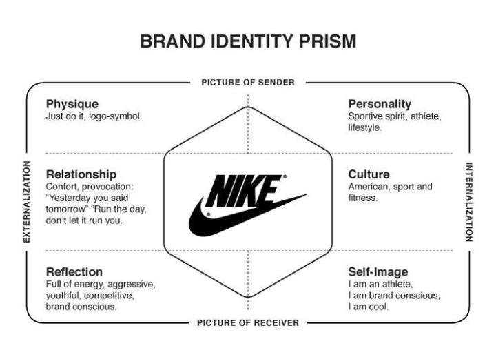 Brand Identity Prism - Nike