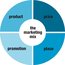 themarketingmix